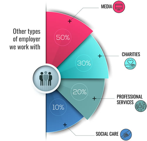 other sectors of specialist employment law